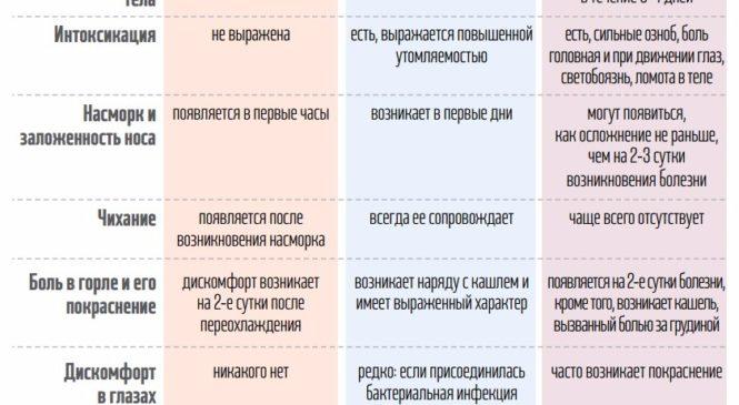 После кори Киев накроет новая волна гриппа